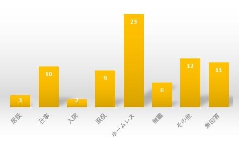 アンケート③グラフ