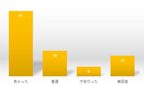 アンケート④グラフ