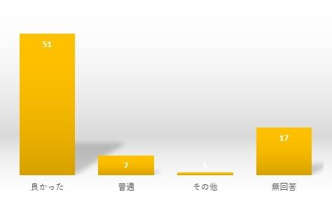 アンケート⑤グラフ